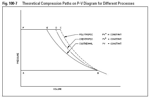 7 - Comparison of the Isothermal, Isentropic and Polytropic Processes