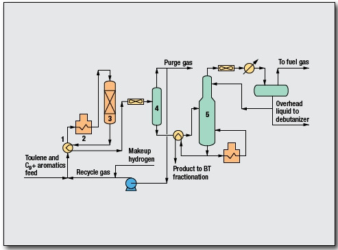 Mixed Xylenes Process by UOP LLC