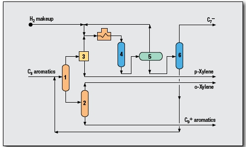 Paraxylene UOP Isomar and Parex processes by UOP LLCParaxylene UOP Isomar and Parex processes by UOP LLC