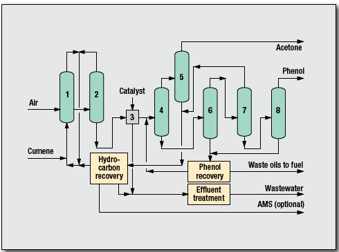 Phenol Process by Kellogg Brown & Root