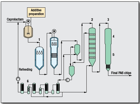 Polycaproamide Process by Uhde Inventa-Fischer