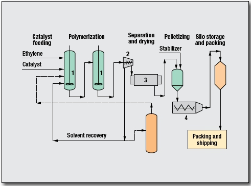 Polyethylene, HDPE Process by Mitsui Chemicals
