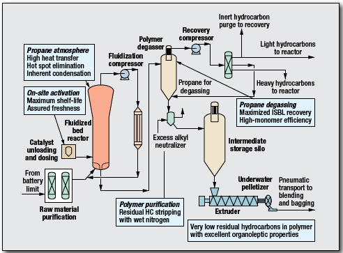Polyethylene, LL/MD/HDPE Process by LyondellBasell | Process Engineering