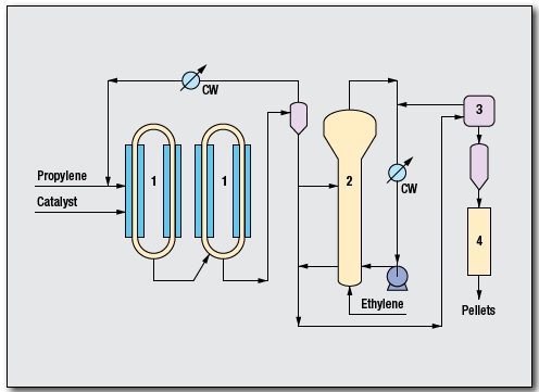 Polypropylene Process by ExxonMobil