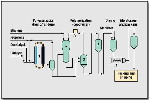 Polypropylene Process by Mitsui Chemicals, Inc.