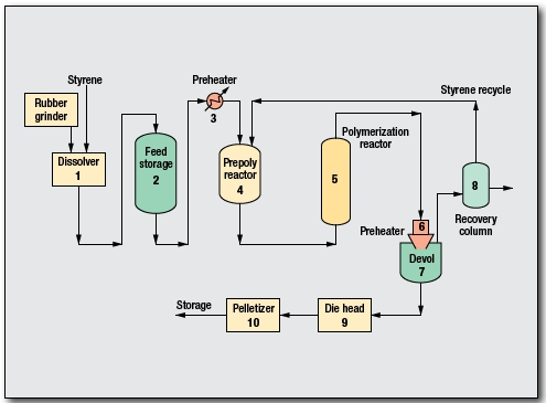 Polystyrene Process by INEOS Technologies