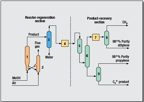 Propylene and Ethylene Process by UOP LLC