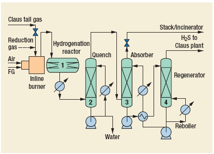 LTGT (Lurgi tail-gas treatment process) Process by Lurgi Oel-Gas-Chemie GmbH