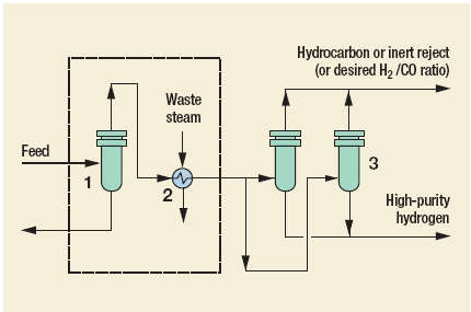 MEDAL membrane (hydrogen) Process by Air Liquide S.A.