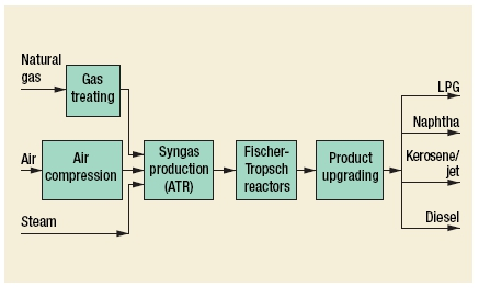 Gas-to-liquids (GTLs) Process by Syntroleum Corp.