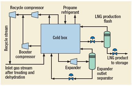 LNG-Pro Process by Randall Gas Technologies