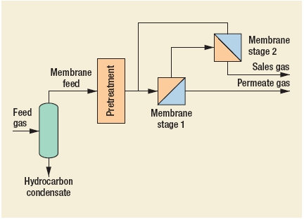 Natural Gas Sweetening - MEDAL membrane (CO2 removal) Process by Air Liquide