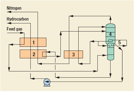 Nitrogen removal (reject) Process by  Costain