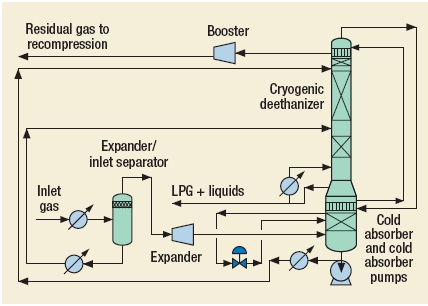 Super Hy-Pro Process by Randall Gas Technologies