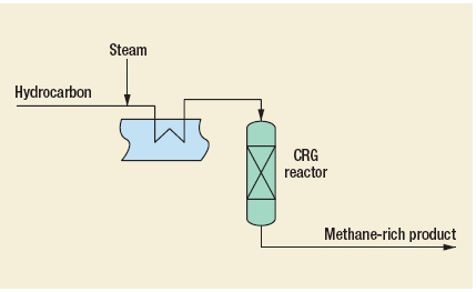 CRG Processes (pre-reforming, derichment, methanation) by Davy Process Technology