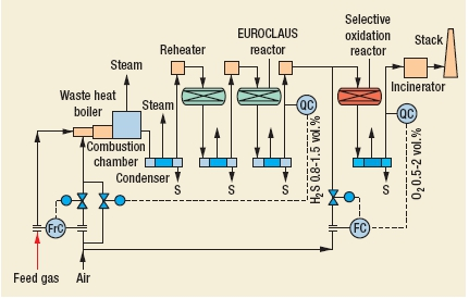 EUROCLAUS Process by Comprimo Sulfur Solutions