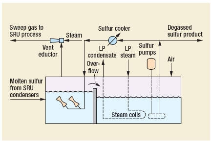 Sulfur Degassing Process by  Black & Veatch Pritchard