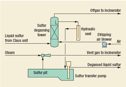 Sulfur Degassing Process by BP AMOCO