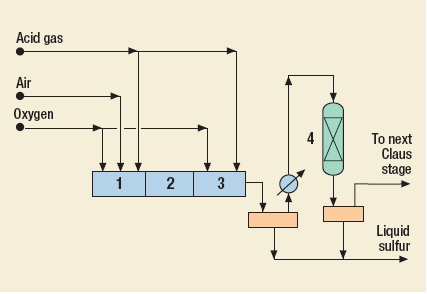 Sure Process by BOC Gases