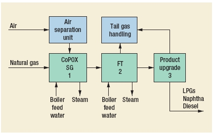 Gas-to-liquids (GTL) Process by  ConocoPhillips