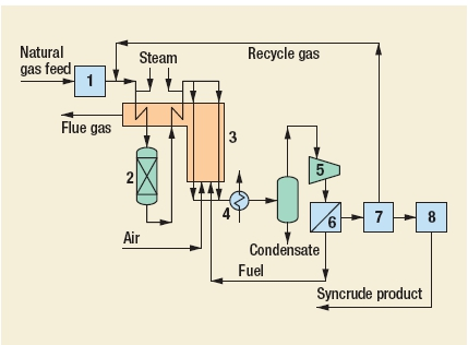 Gas-to-liquids (GTL) Process by Davy Process Technology