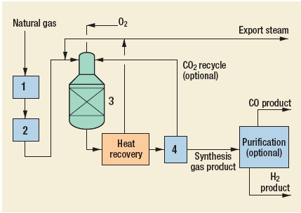 Syngas (autothermal) Process by CB&I Howe Baker