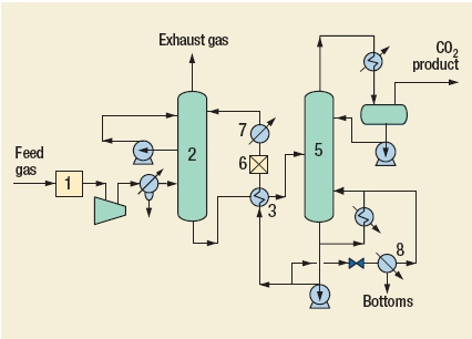 CO2 recovery Process by Randall Gas Technologies