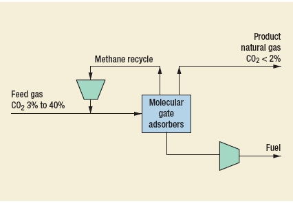 CO2 Removal - Molecular Gate Process by  Engelhard Corp