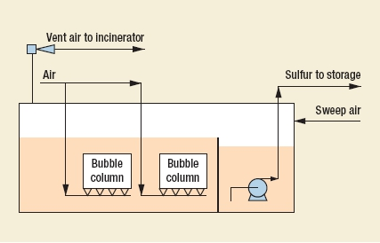 Shell Sulfur Degassing Process