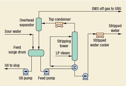 Sour Water Stripper (SWS) Process by SIIRTEC NIGI