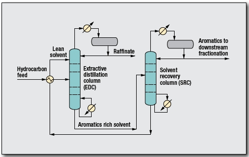 BTX Extraction Process by GTC Technology