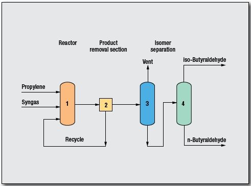 Butyraldehyde, n and i Process by Davy Process Technology