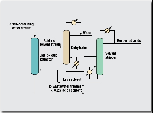 Carboxylic Acid Process by GTC Technology