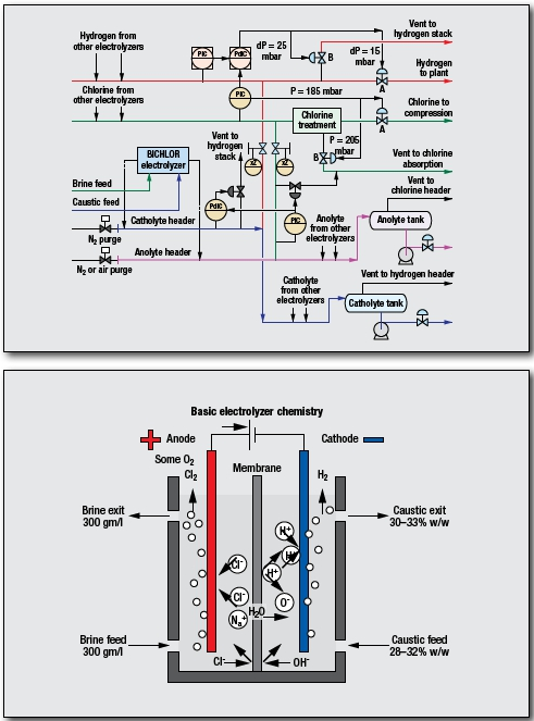 Chlor-Alkali Process by INEOS Technologies
