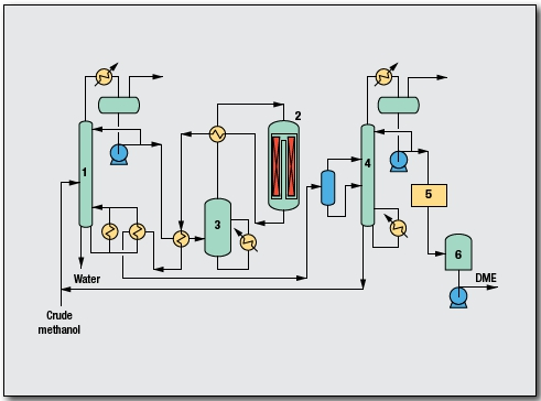 Di Methyl Ether (DME) Process by Toyo Engineering Corp