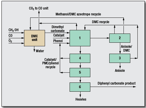 Diphenyl Carbonate Process by Lummus Technology