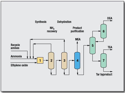 Ethanolamines Process by Davy Process Technology