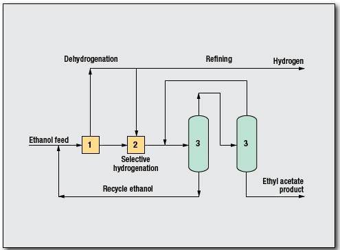 Ethyl Acetate Process by Davy Process Technology