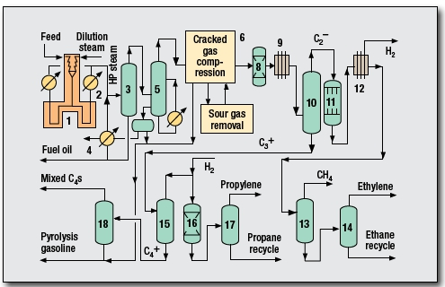 Ethylene Process by Linde AG