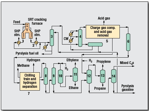 Ethylene Process by Lummus Technology