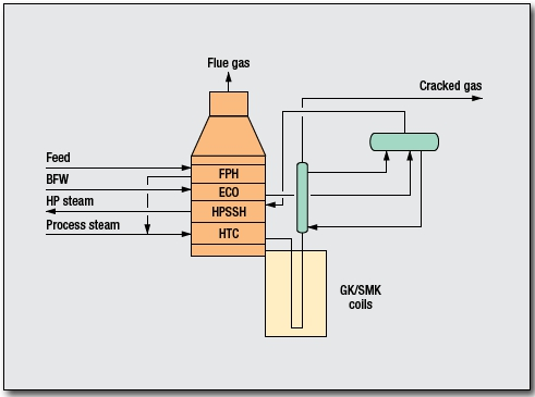 Ethylene Process by Technip