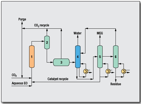 Ethylene Glycol, mono (MEG) Process by Shell Global Solutions International B.V.