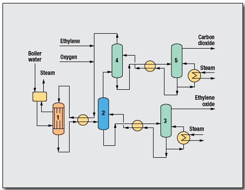 Ethylene Oxide Process by Union Carbide Corp