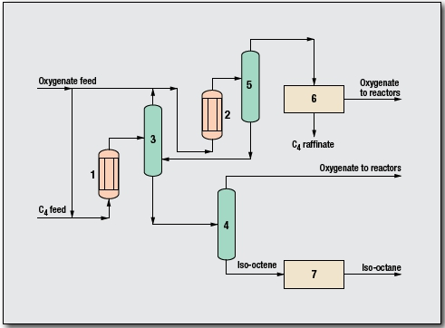 Iso-octene/Iso-octane Process by Saipem