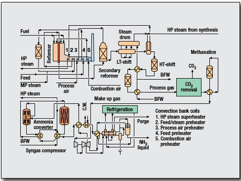 Ammonia Process by Uhde GmbH