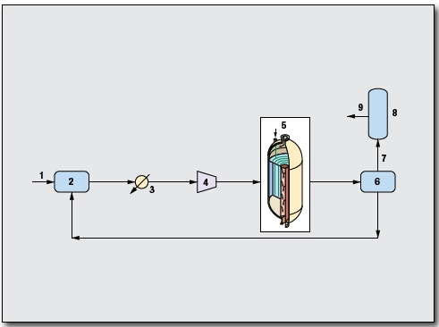 Methanol Process by Methanol Casale SA