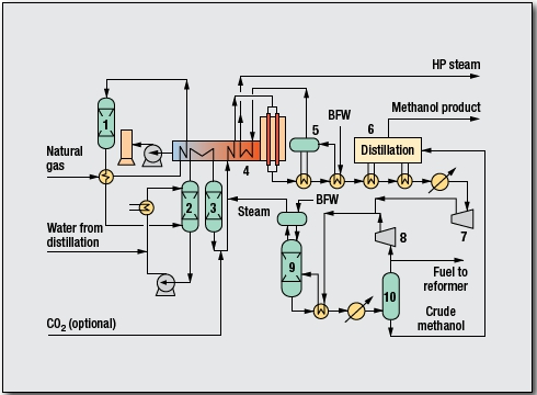 Methanol Process by Davy Process Technology