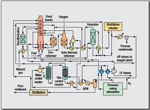 Methanol Process by Lurgi GmbH
