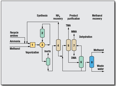 Methylamines Process by Davy Process Technology