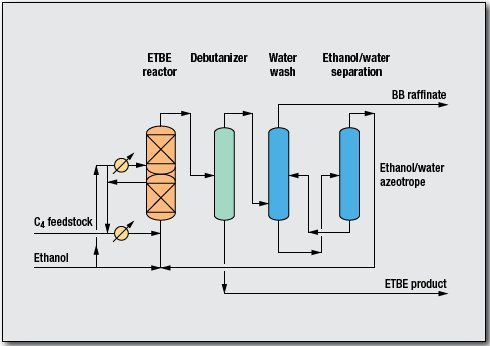 Ethers ETBE Process by Uhde GmbH
